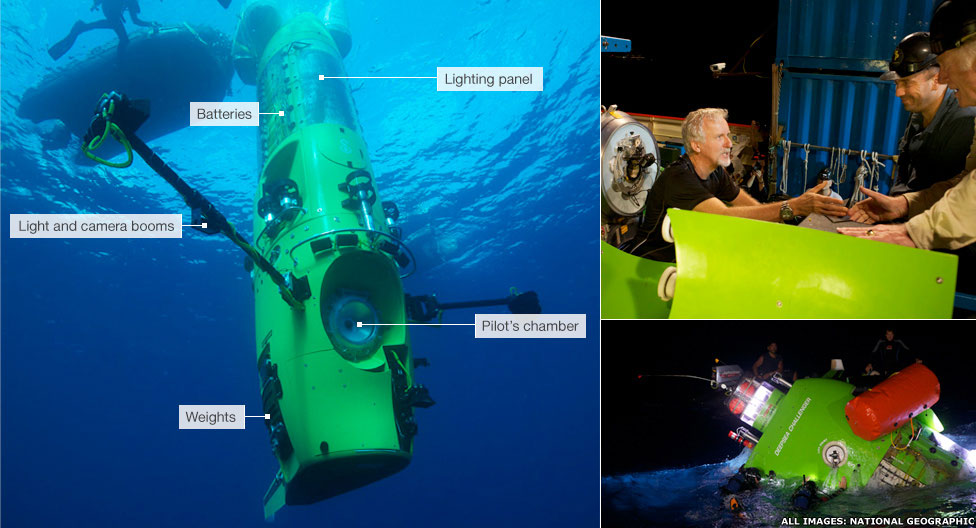Bbc News James Cameron S Sub Given To Science