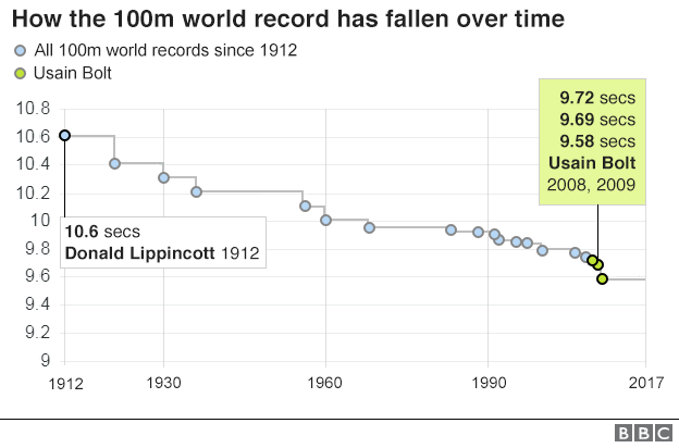 The 100m world record has fallen from 10.6 seconds in 1912 to 9.58 seconds in 2009.