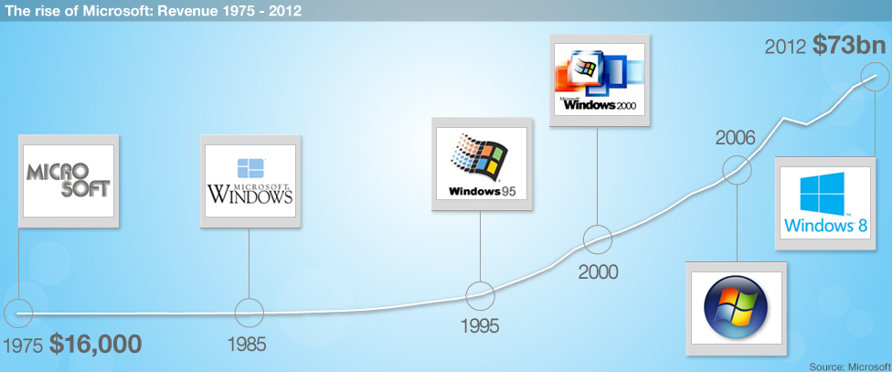 Graph showing Microsoft's growing success