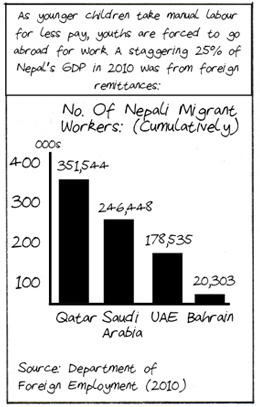 Graph showing the number of Nepali migrant workers