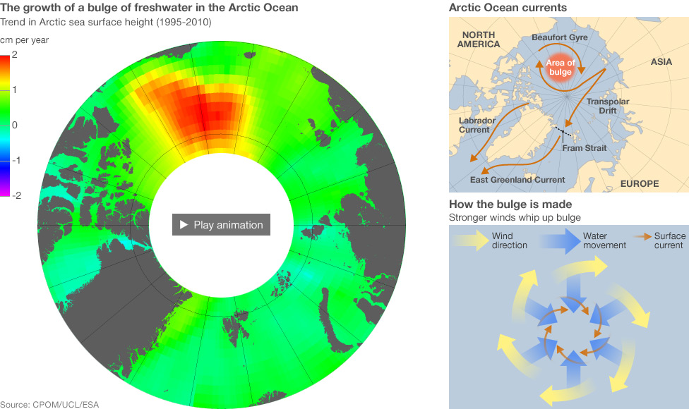 The growth of a bulge of freshwater in the Arctic Ocean