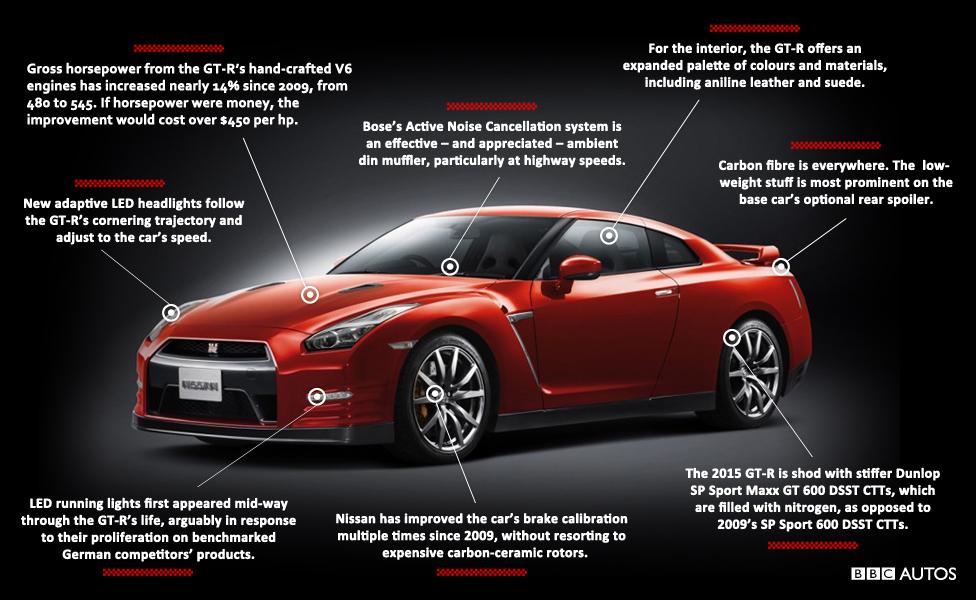 BBC - Autos - Nissan GT-R: How did Godzilla's price ...
