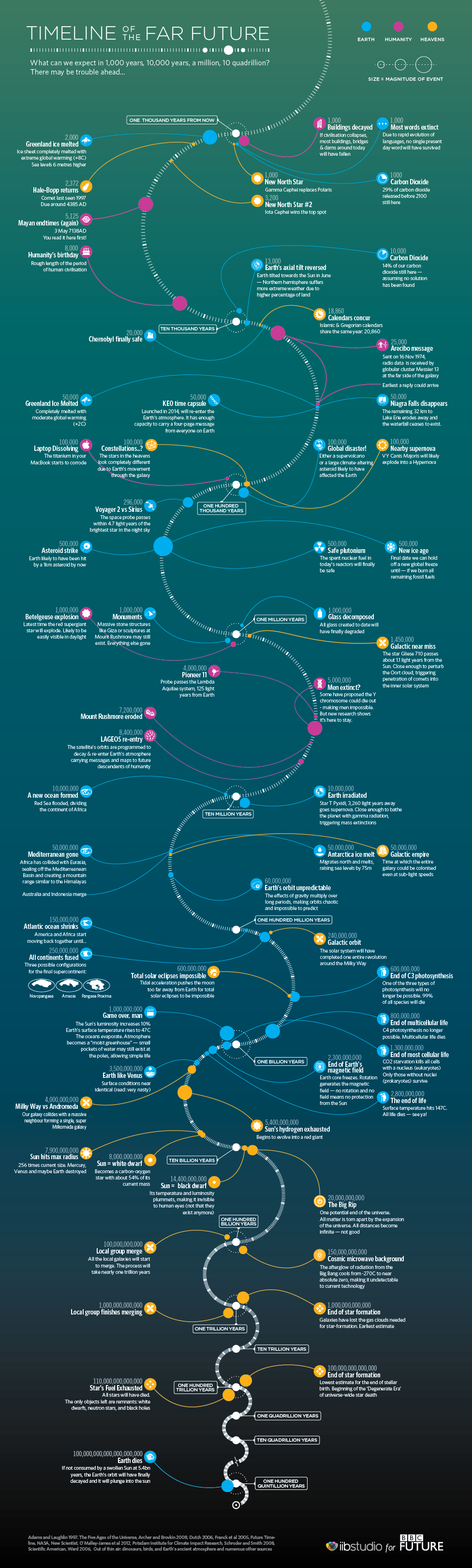 Timeline for the far future, including the death of the
