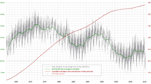 Deviation of day length from SI day (86'400 s) 1962-2010: daily, moving 365-day average and cumulative.