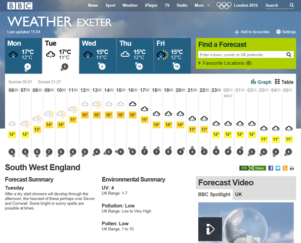 Exeter weather for Tuesday, with the weather symbol rising and falling with the temperature