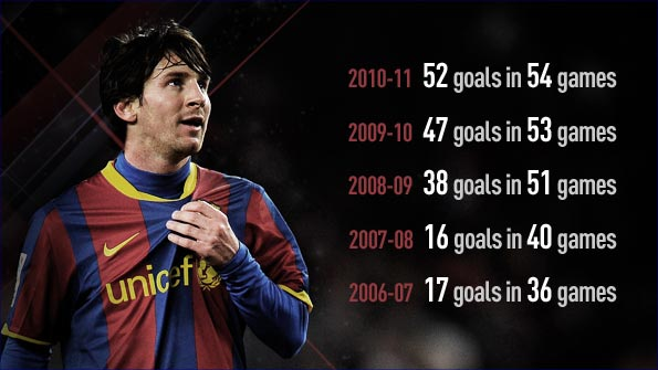 Messi's goalscoring record in the last three seasons is staggering. Pic credit: BBC