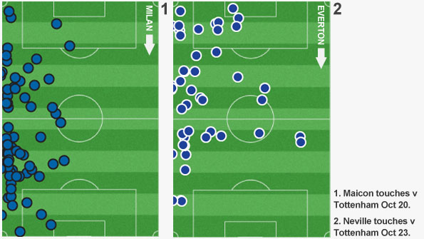Player touches show Maicon was a lot further advanced than Neville