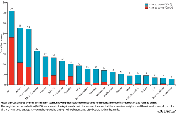 Graph showing drugs ordered by their overall harm scores