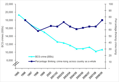 Labour crime graph