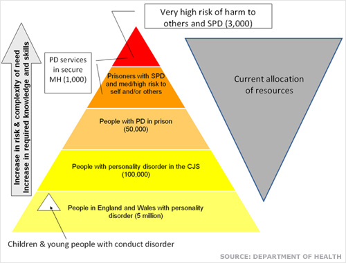 Chart showing range and scale of PD in England
