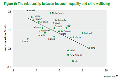 Chart showing the gap between income inequality and child wellbeing