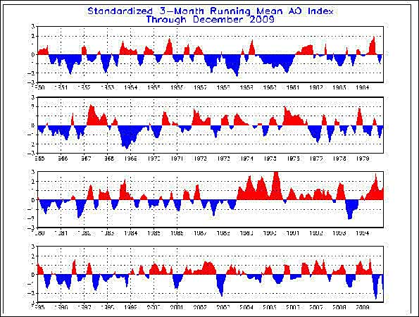 Arctic_Oscillation_index