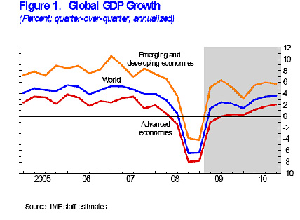 IMF's global GDP growth chart