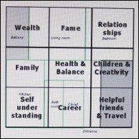 A feng shui diagram.