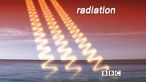 Conduction, convection and radiation