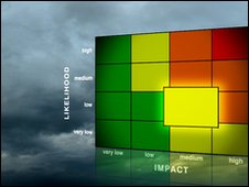 BBC Weather warnings - low likelihood, medium impact