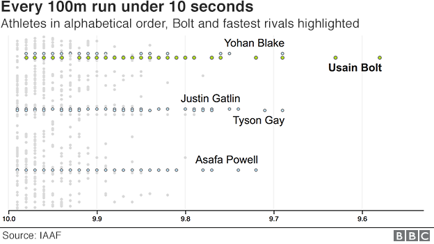 Usain Bolt: Eight-time Olympic champion's career in 9 58 charts