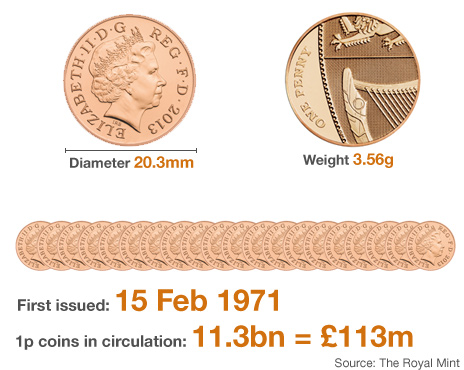 Should the UK ditch the one penny coin like Canada? - BBC News