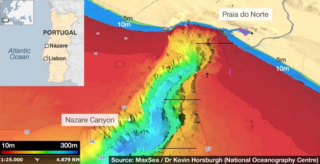 North Canyon Aerial View - Big Waves - Part 2 - Nazare ...  |Nazare Canyon