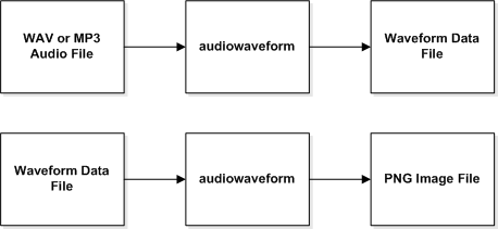 Diagram showing processing to create waveform data and images