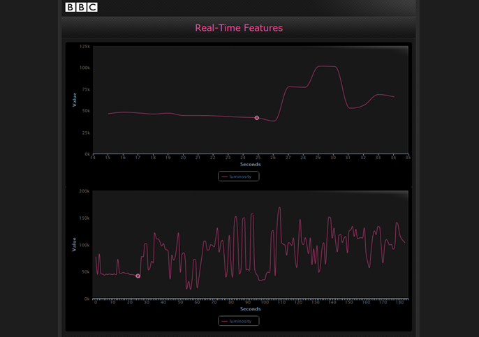 Intelligent Skipping - Peaks and troughs in the graph show how the mood is changing