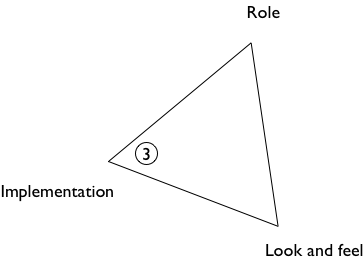 triangle diagram for prototype 3