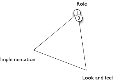 triangle diagram for prototypes 1 and 2