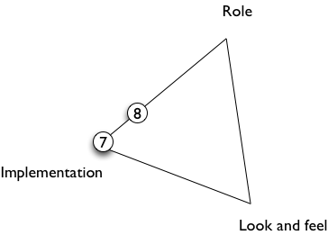 triangle diagram for prototypes 7 and 8
