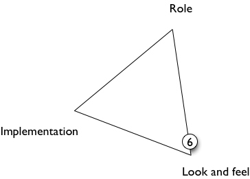 triangle diagram for prototype 6
