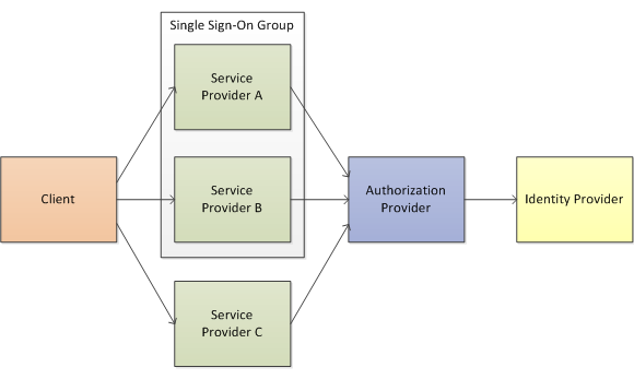 CPA single sign-on group