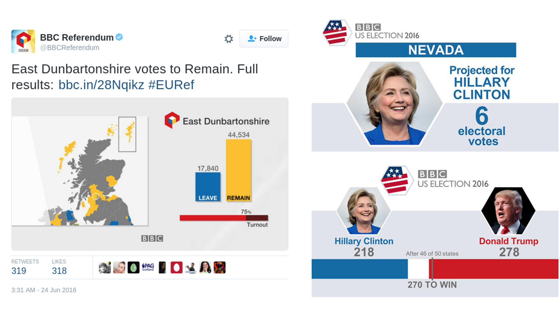 Screenshots of Twitter graphics produced by the News Labs voting results system.