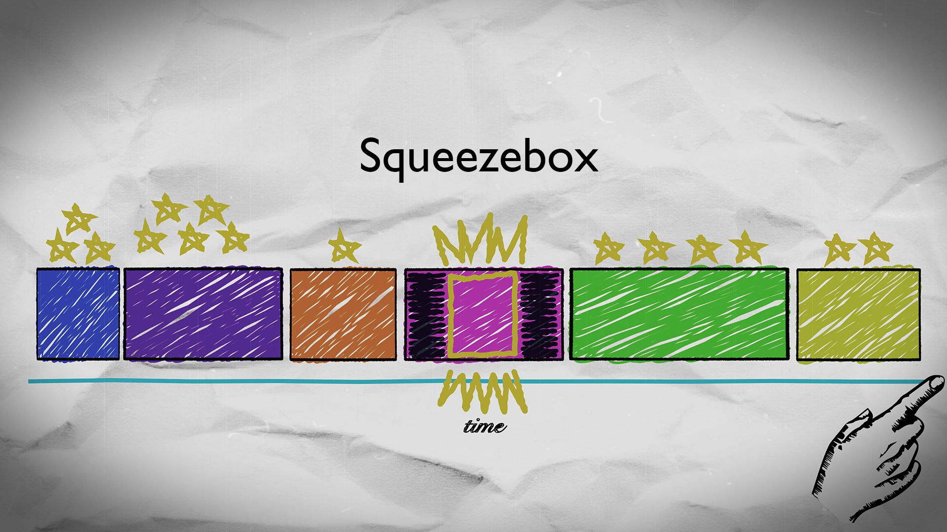 An illustration of the editing concept when using the Squeezebox tool.