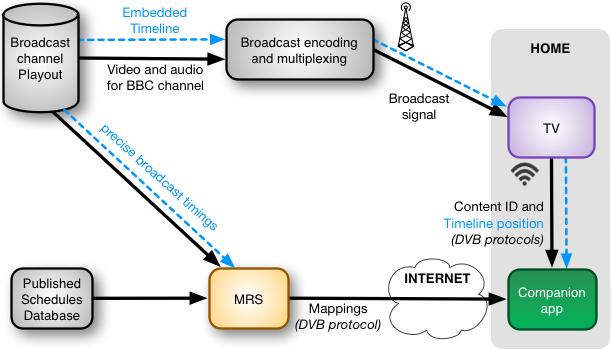A flow diagram showing the movement of data around the MRS and broadcast systems.