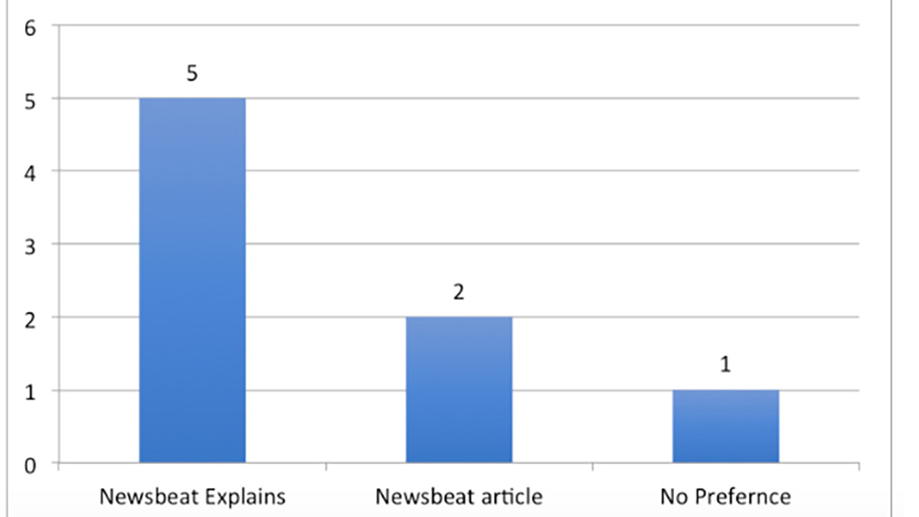 Score chart indicating 5 users preferred the Newsbeat Explains format, 2 users preferred the traditional Newsbeat format and 1 user had no preference.