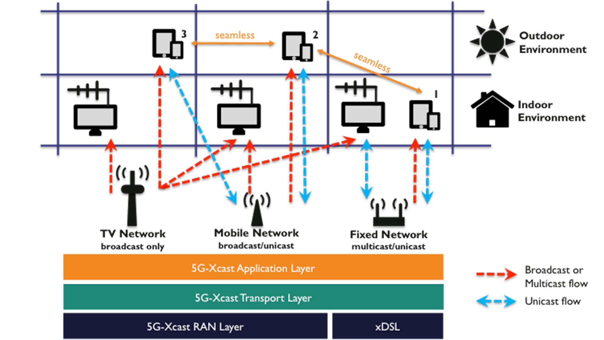 Design of the different layers involved in the 5G-Xast work.
