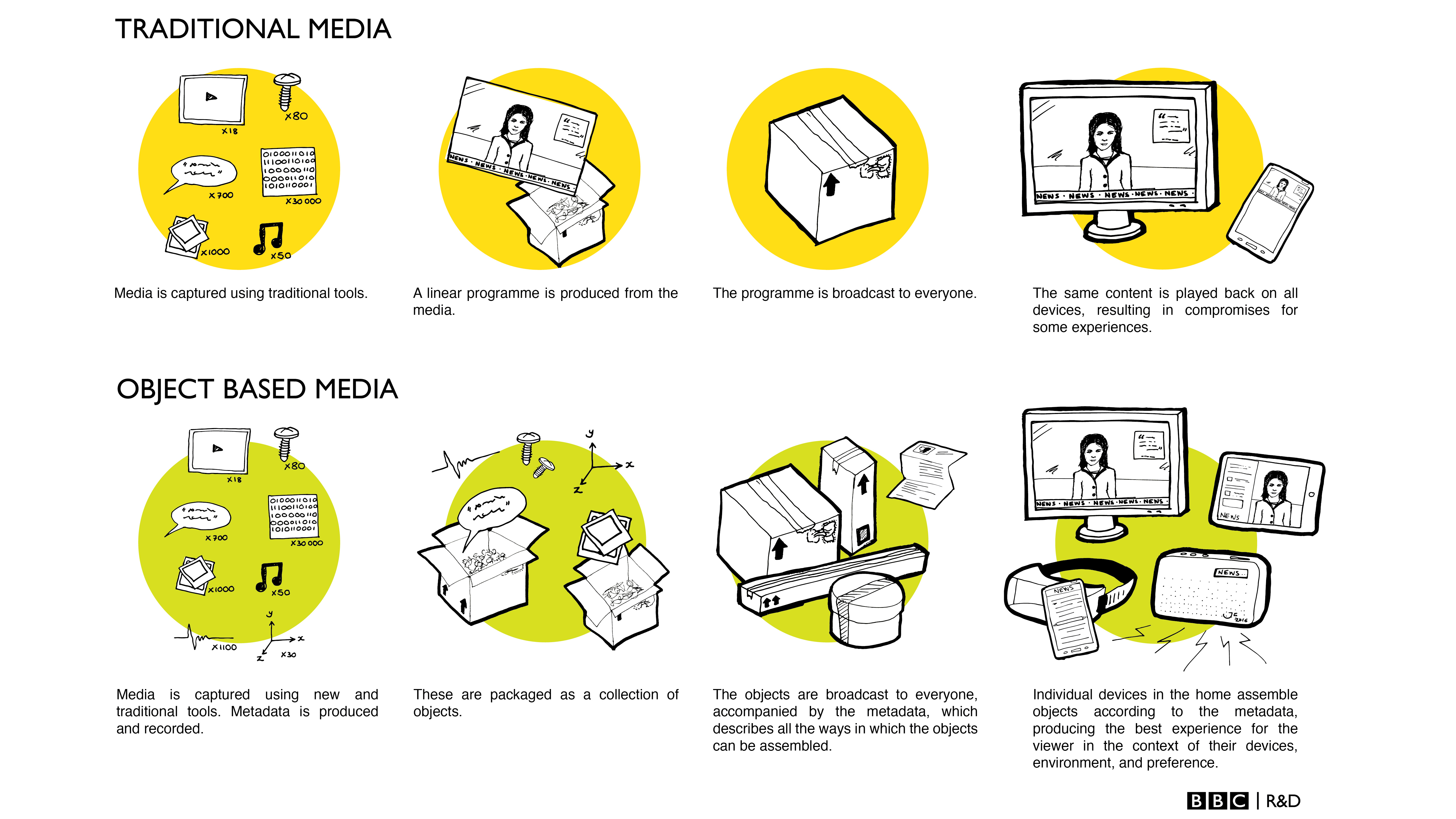 A detailed diagram outlining different approaches between producing traditional media and producing Object Based Media