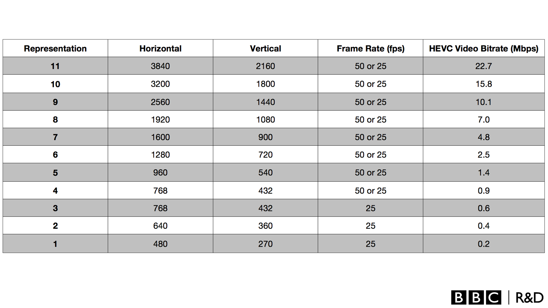 A table showing the different encoding representations and the resolutions, frame rate and bit rate for each.