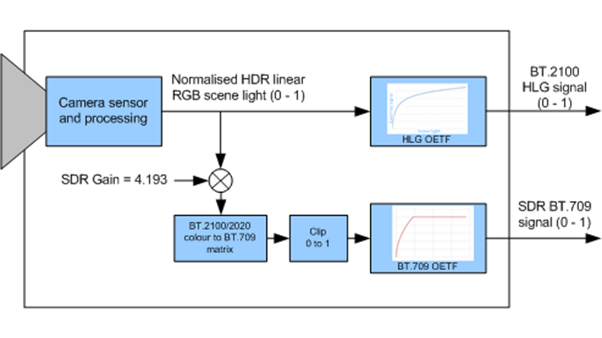 A flowchart showing the processing done within an HDR camera.