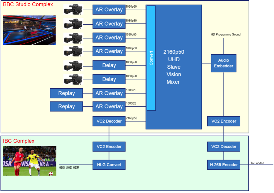 Chart showing the production workflow of for the World Cup coverage.