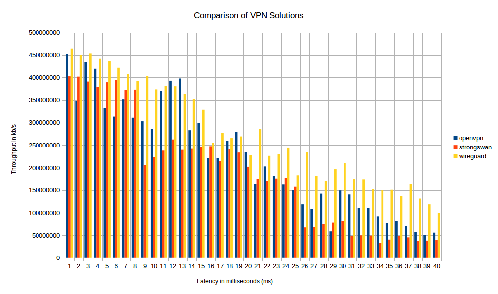 Diagnosing VPN Throughput Issues - BBC R&D