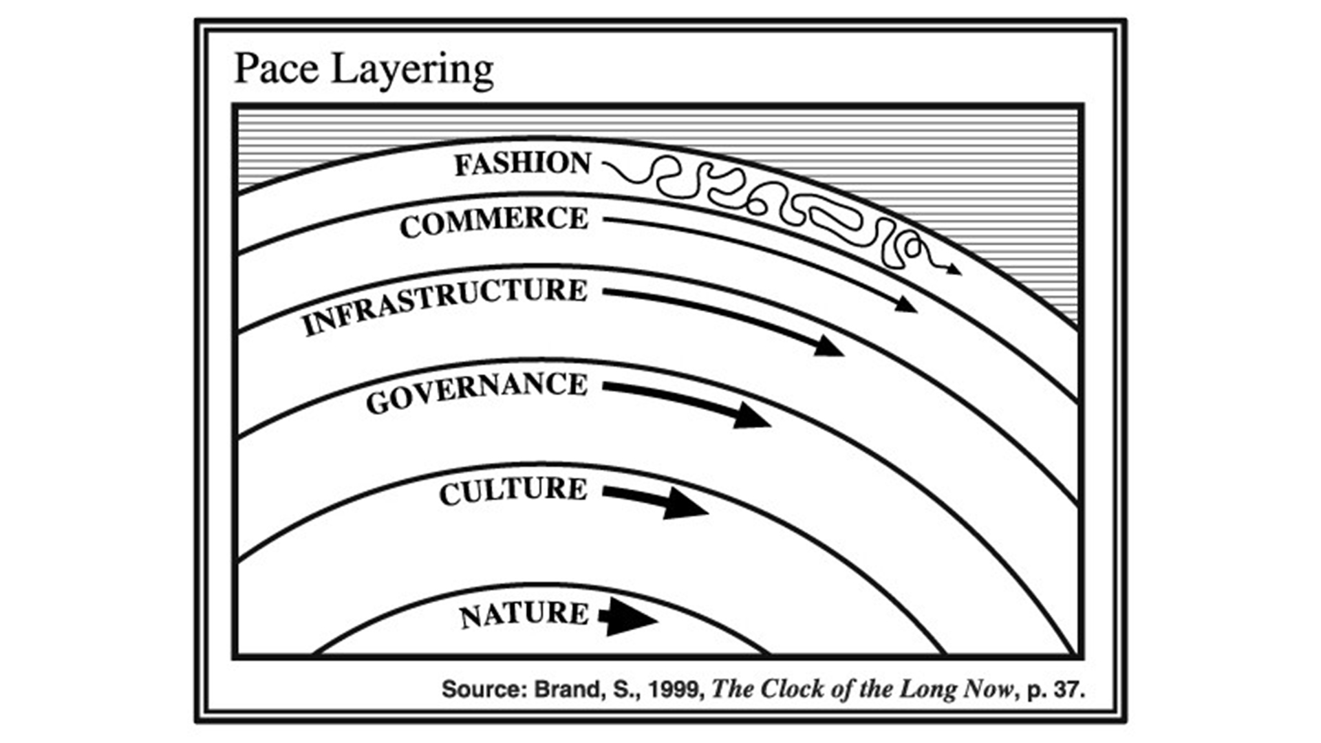 A graphic from Stewart Brand showing layers representing Nature, Culture, Governance, Infrastructure, Commerce and Fashion all layered on top of one another.