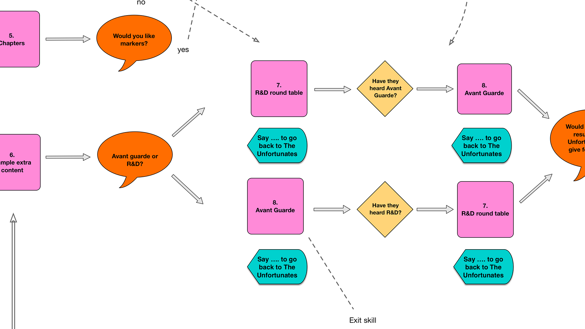 Excerpt from a flow diagram showing the user experience flow in The Unfortunates - click for a larger version.