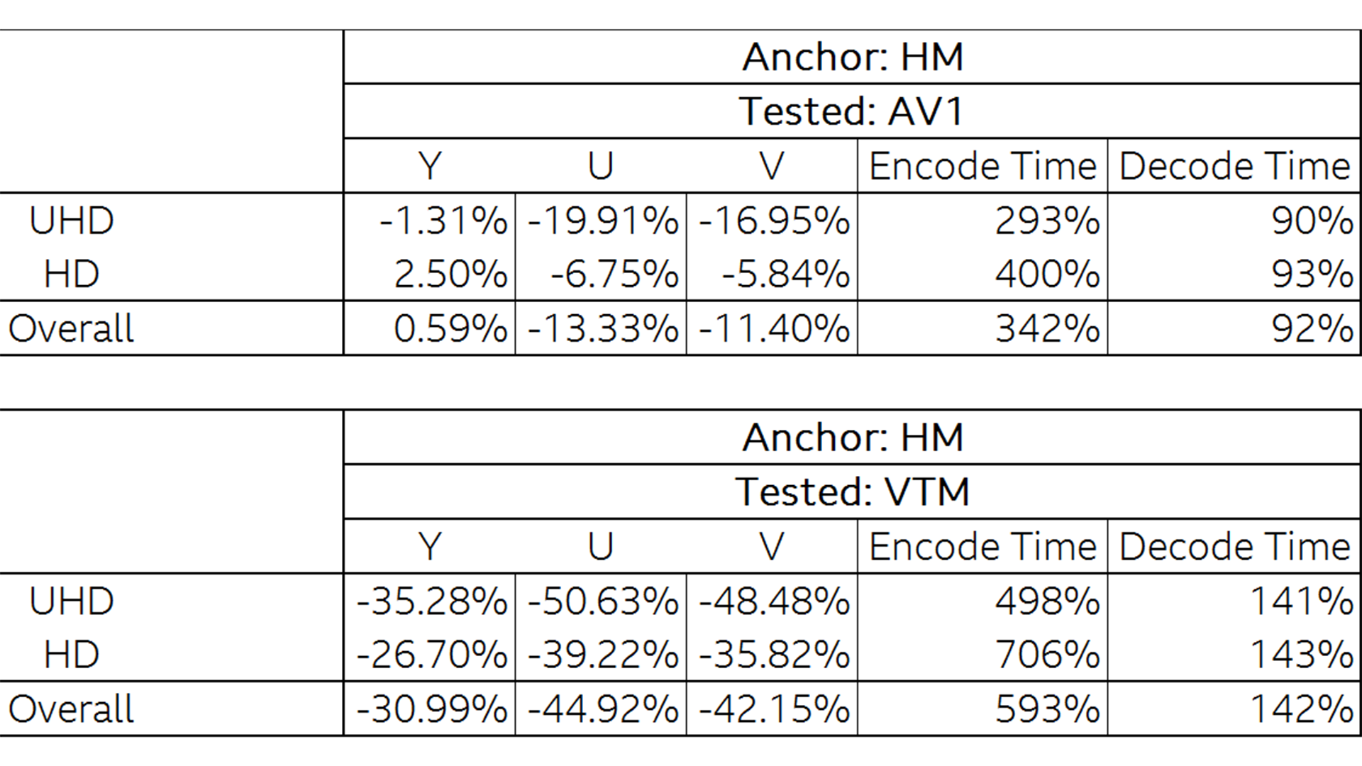 Testing AV1 and VVC - BBC R&D