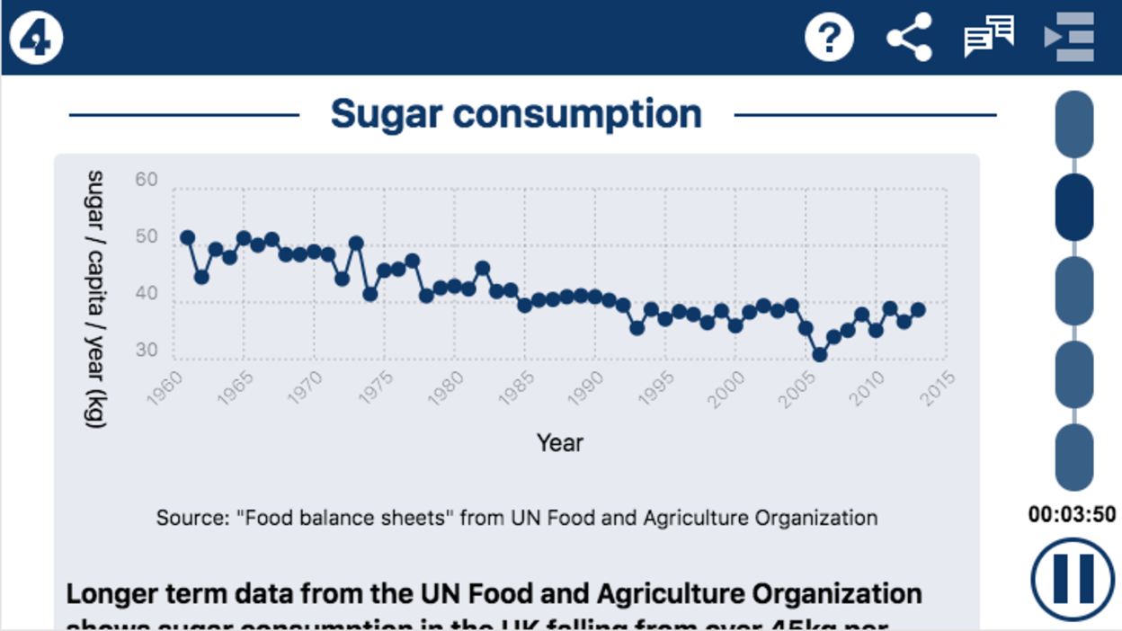 Screenshots of a graph showing sugar consumption in Even More or Less.