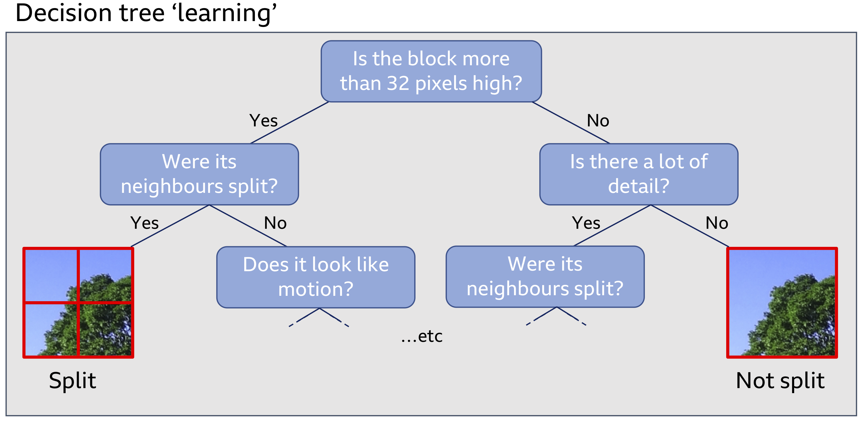 A flowchart showing Decision Tree 'learning'.