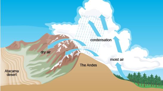 bbc - gcse bitesize: characteristics and climate of deserts 1996 safari sahara rv wiring diagram #1
