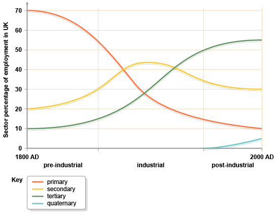 Changing structure of watch industry