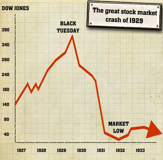 caused stock market crash 1929 yahoo answers