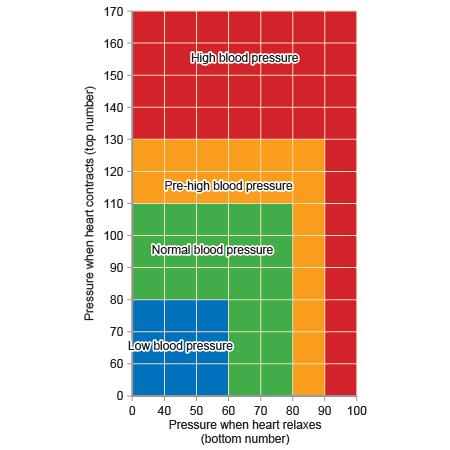 Low Blood Pressure Range