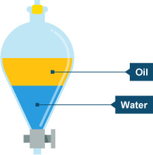 purifying solutions of ethanol and water through distillation Learn about and revise separation and purification with this bbc bitesize gcse  chemistry (edexcel)  is used to separate different liquids from a mixture of  liquids  in the first stage of ethanol distillation, water and ethanol solution is  heated.